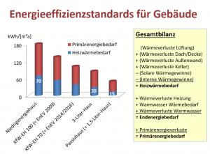 Unterschiede im Energieeffizienzstandard für Gebäude
