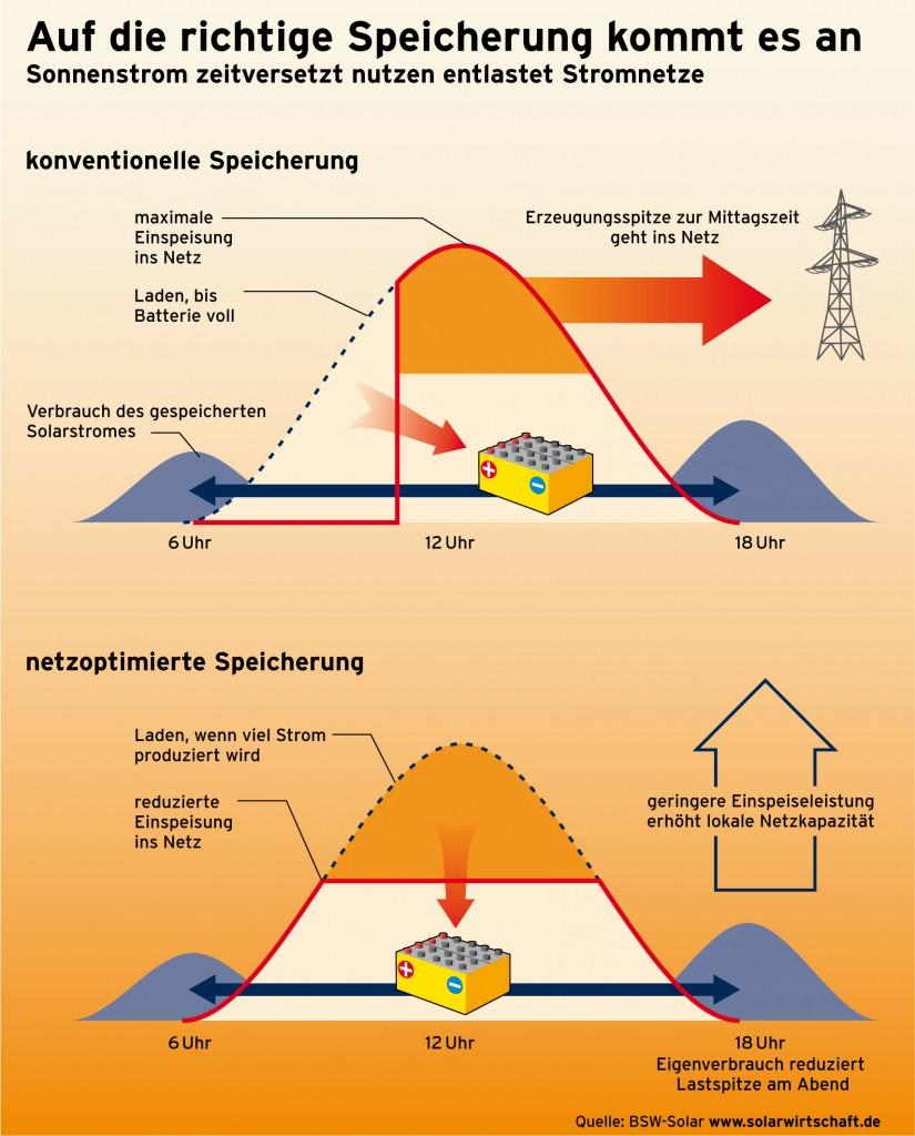 Speicherung von Solarstrom der Photovoltaikanlage; Quelle: BSW-Solar www.solarwirtschaft.de