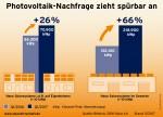 Nachfrage 2017 für Photovoltaik Solaranlage in Deutschland; Quelle: BNetzA, BSW-Solar e.V.