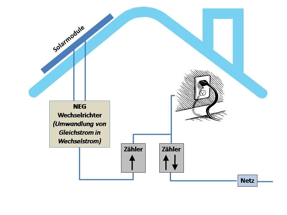 Photovoltaik - Anlage - Bild: wir-hausbesitzer.de