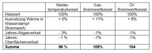 Effizienz der Brennwertkessel