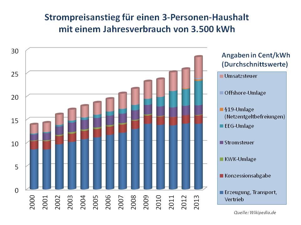 Stromanbieter wechseln / Strompreisentwicklung 2013