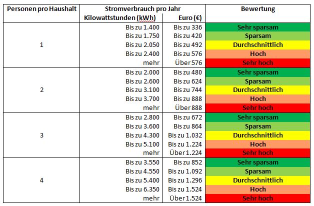Tabelle 2 - Vergleich der Stromkosten