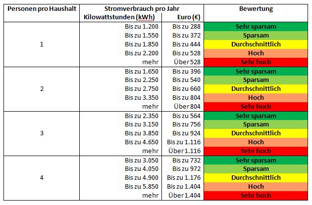 Tabelle 3 - Vergleich der Stromkosten