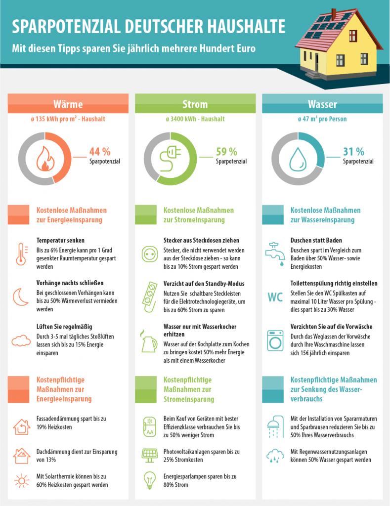 Energiespartipps; Bild: smava-Infografik