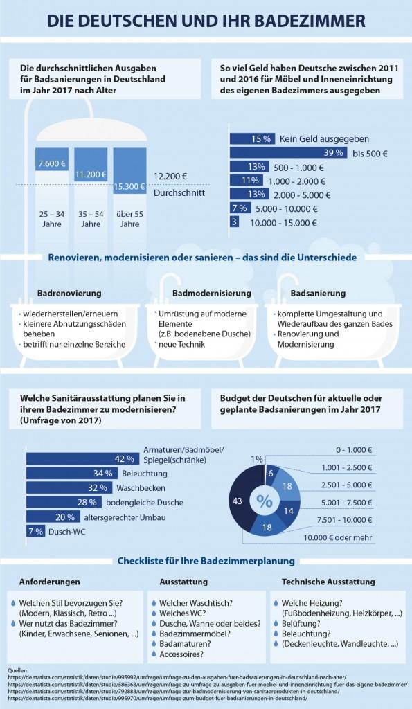Badezimmer – Renovierung, Sanierung, Modernisierung; Quelle: smava.de